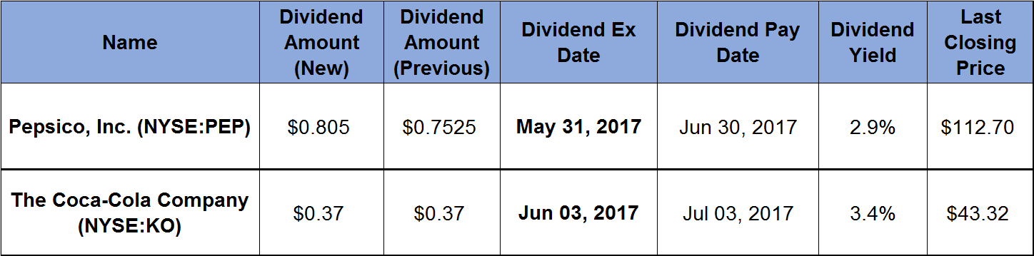 Table with Dividend data for Pesico and the Coca Cola Comapny