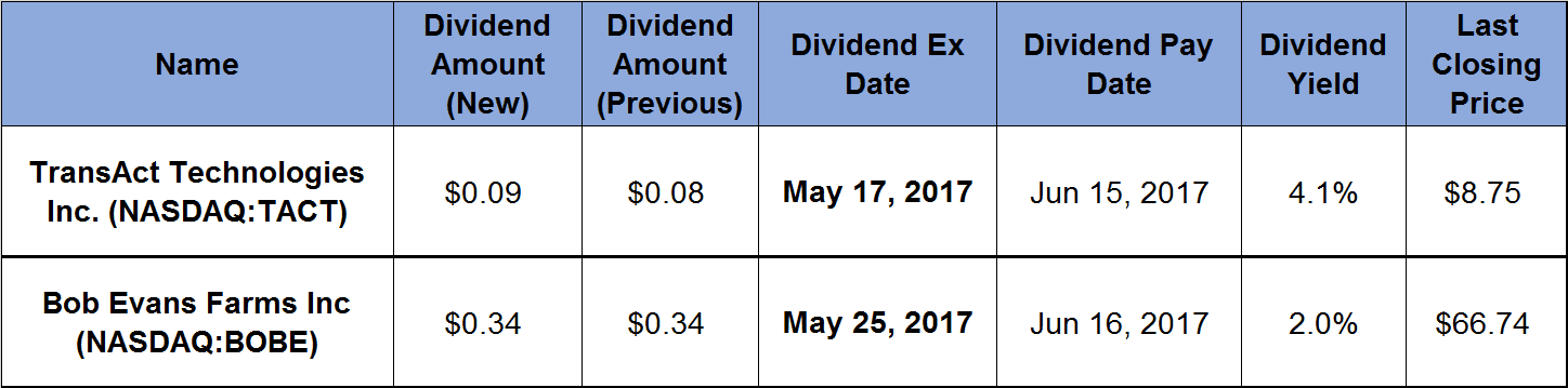 Data table fro the dividend hikes article
