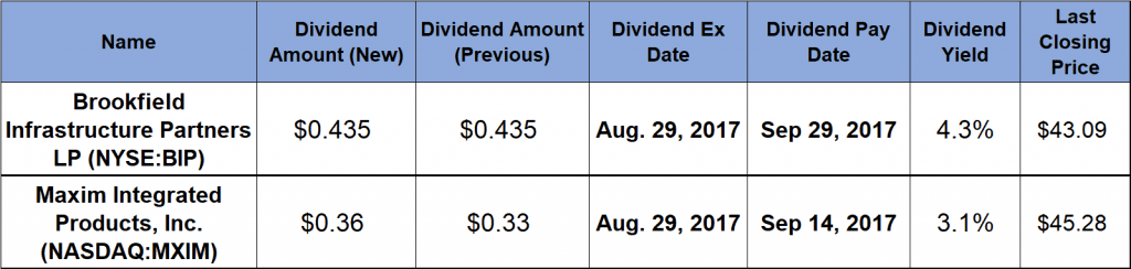Rising Dividends