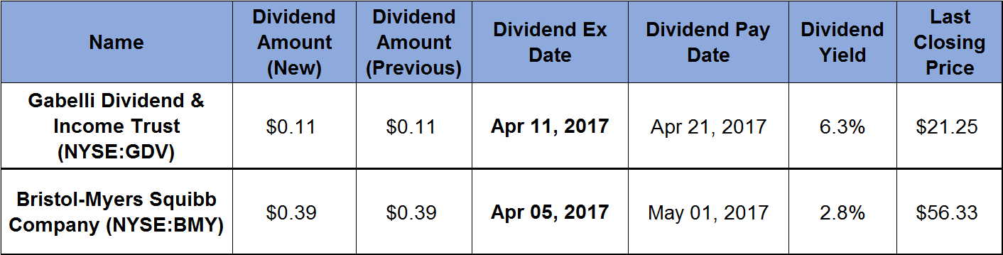 2 Dividend All-Stars Offer 13 Years of Rising Payouts_2017-03-17