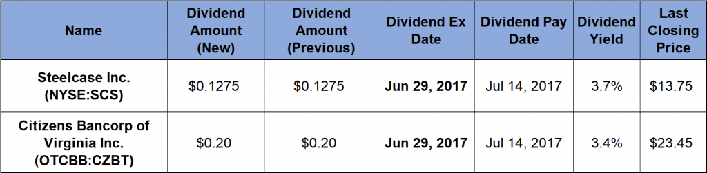 dividend yields