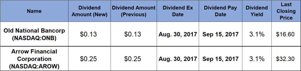 Dividend Hikes,