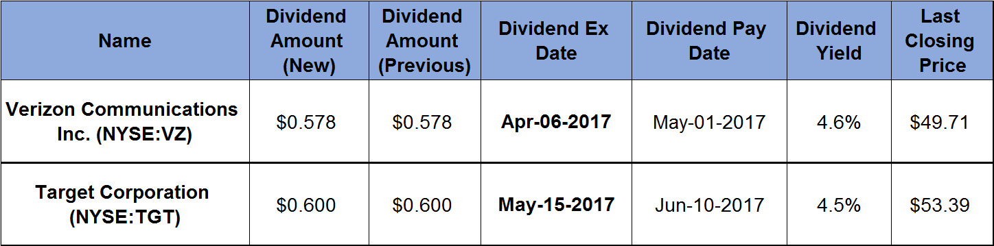 2 Stocks Continue Decades-Long Trends of Hiking Annual Dividends_2017-03-24
