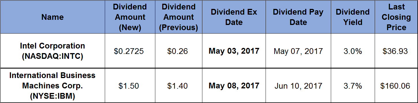 Table of IBM and Intel dividends payouts data for May 2017