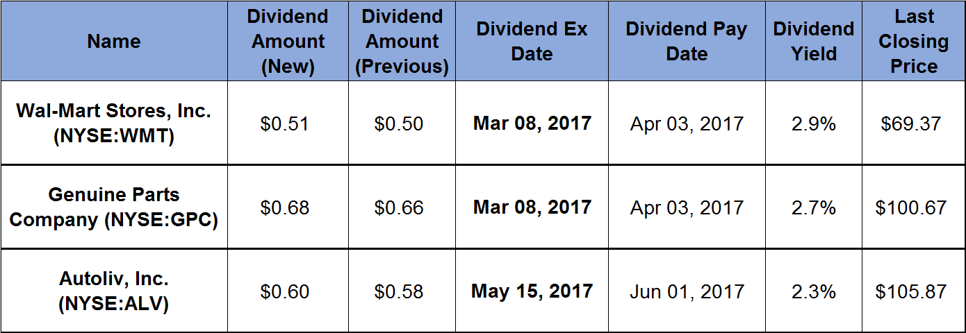 2017-02-22_3 Companies Announce Rising Dividends and Offer Double-Digit Asset Appreciation