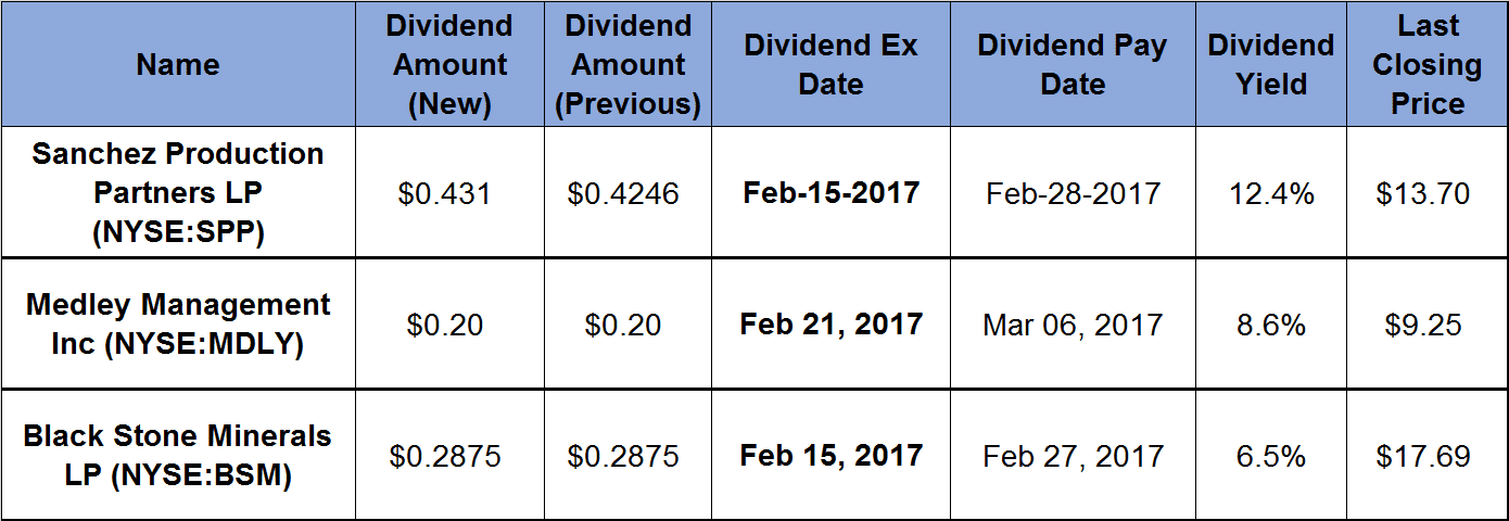 3 Companies Declare Dividends That Return 6_5_percent-Plus Yields_2017-02-10