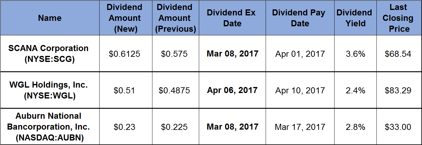 3 Equities Boost Annual Dividends 15-Plus Consecutive Years_2017-02-28