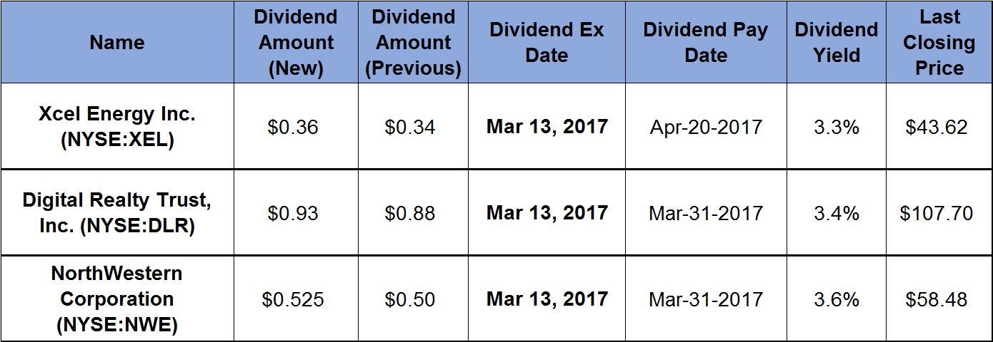 Quarterly Dividends