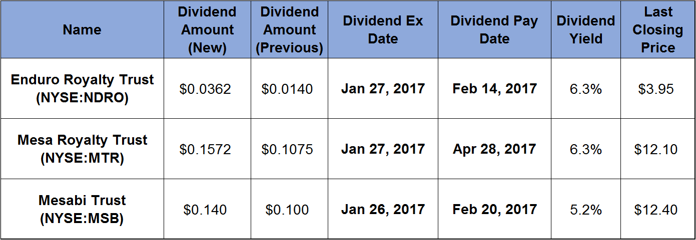 3 Investments Increase Dividend Payouts and Offer 5 percent Yields