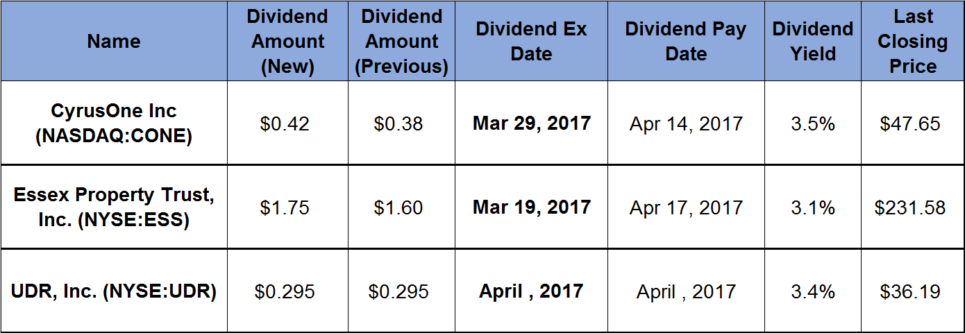 3 Real Estate Investment Trusts Offer 3_percent-Plus Dividend Yields and Double-Digit Asset Growth_2017-02-24