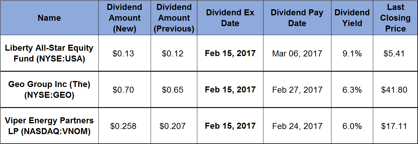 3 Securities Offer 6_percent-Plus Yields and Double-Digit Dividend Boosts_2017-02-09