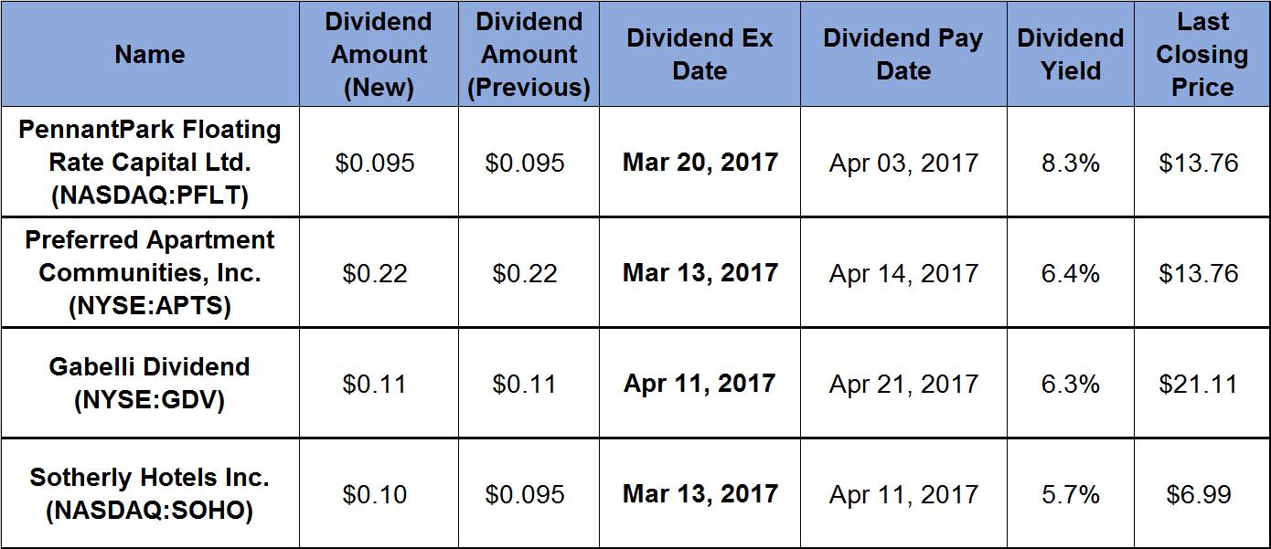 Dividend Allstars™
