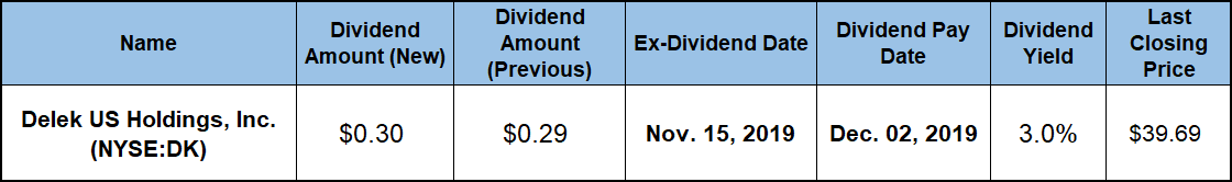 Stocks Going Ex-Dividend