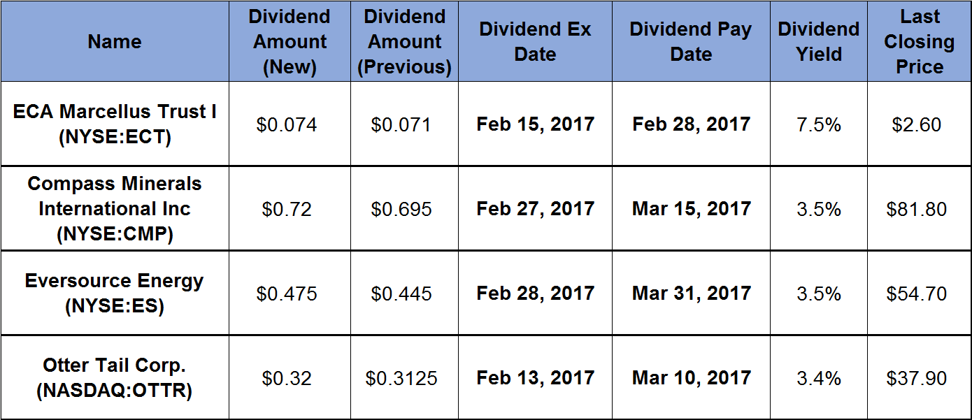 4 Investments Raise Dividend Payouts_2017-02-03