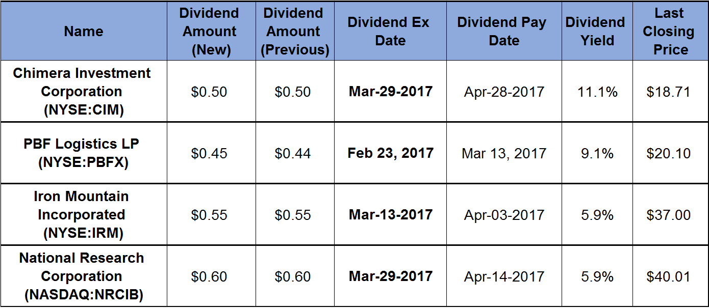 Dividends Yields