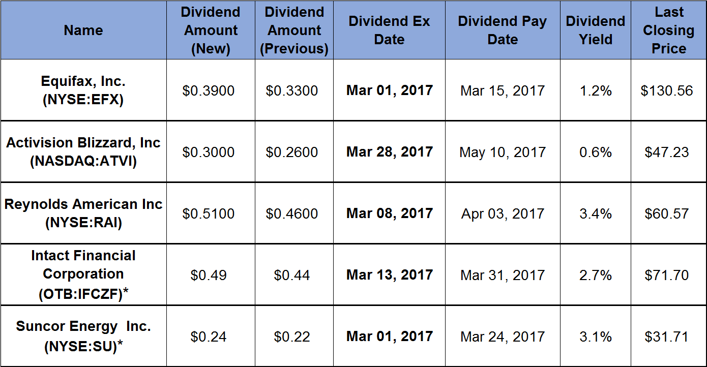 5 companies with seven plus years of rising dividends boost payouts 5 companies with seven plus years of rising dividends boost payouts again2017 02 buycottarizona Image collections