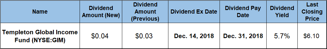Dividend Payouts