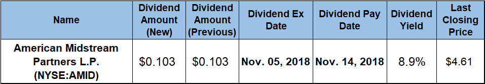 highest dividend yields