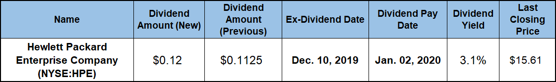 Good Dividend Stocks to Buy Now