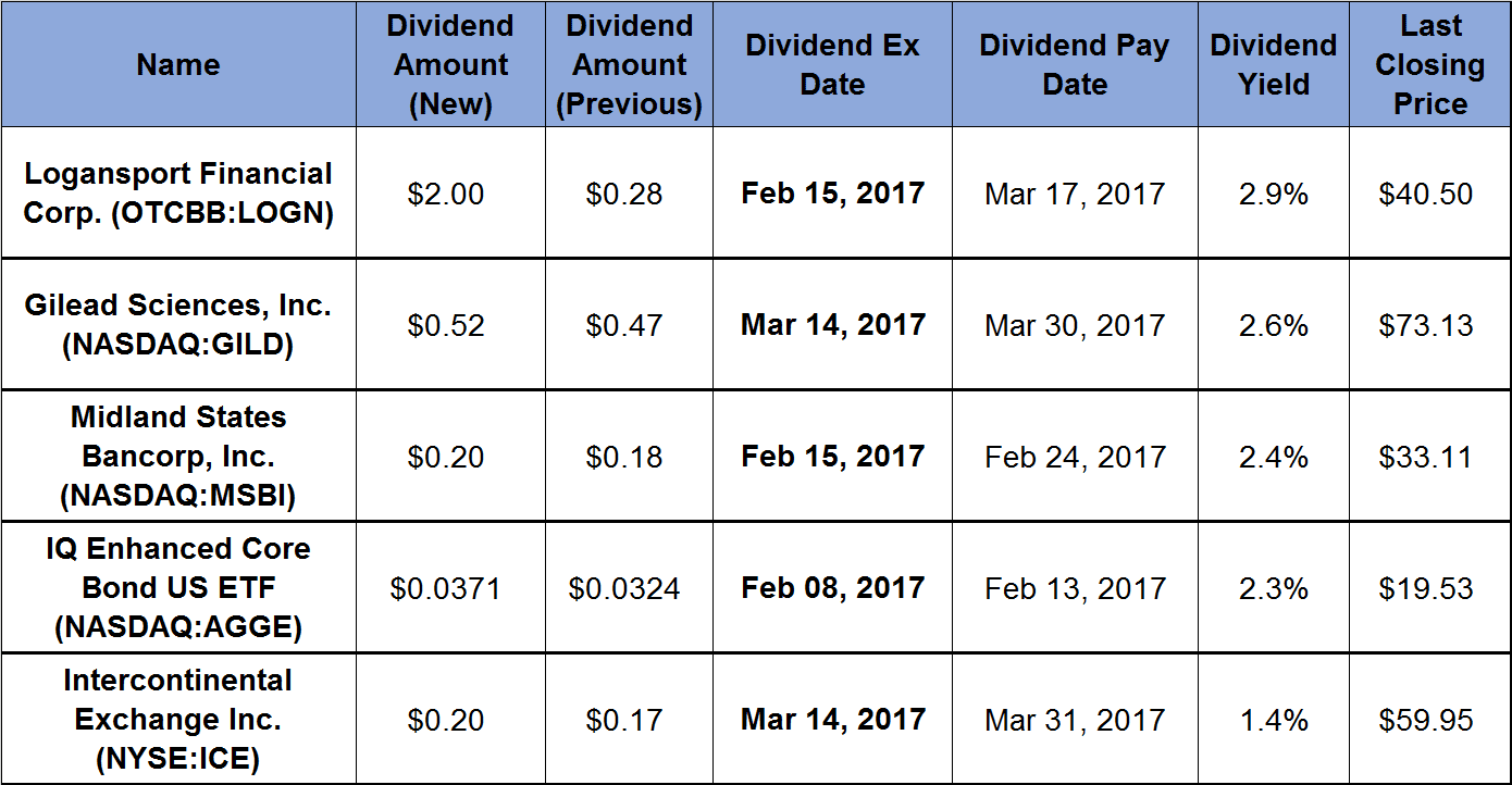 5 Securities Boost Dividends by Double-Digits_2017-02-08