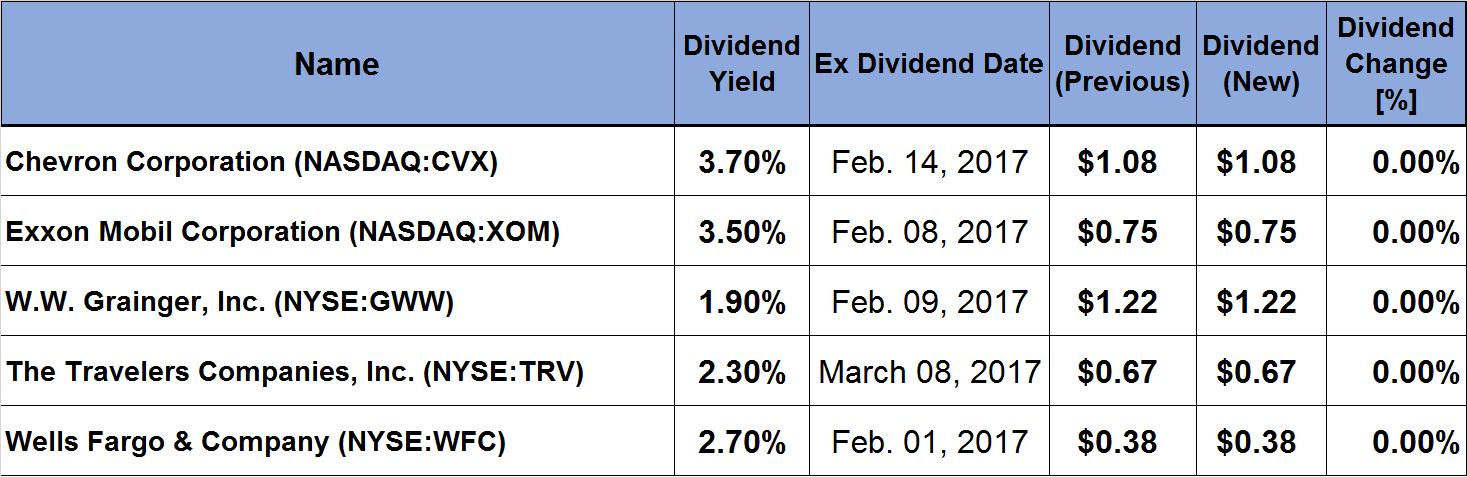 6 Companies Declare Quarterly Dividend Increases_2