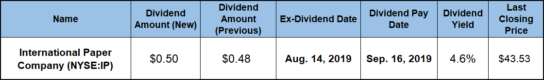 Top Dividend Paying Stocks