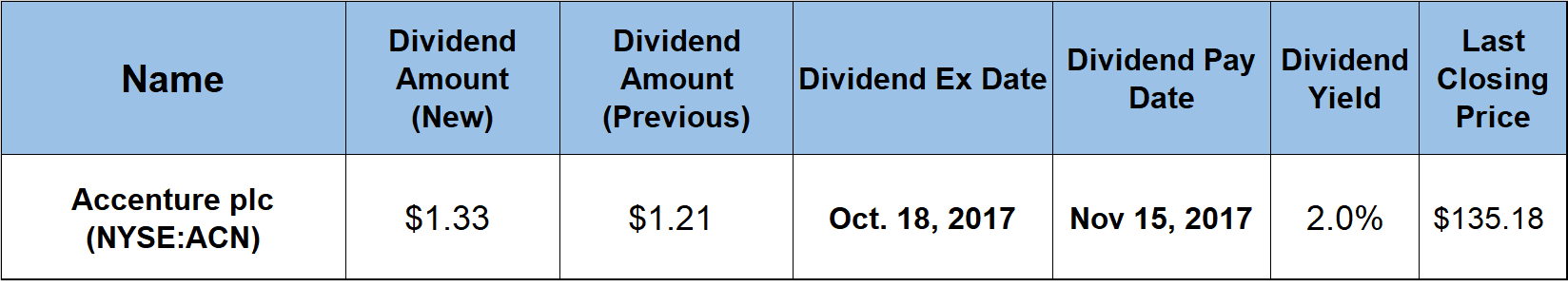 Dividend Payout