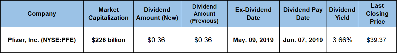 Companies Going Ex-Dividend Next Week