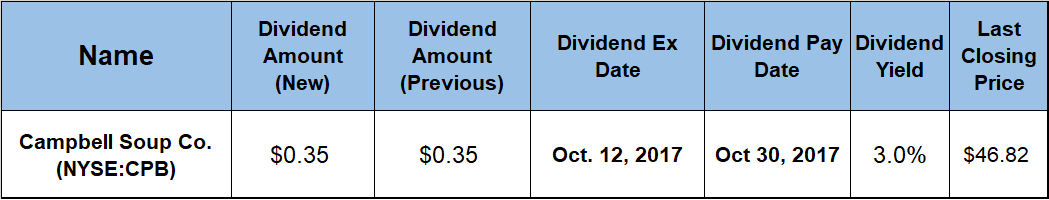 Dividend Hikes