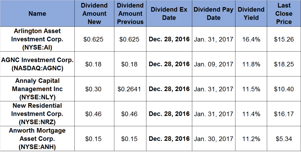 Dividend-Paying Investments