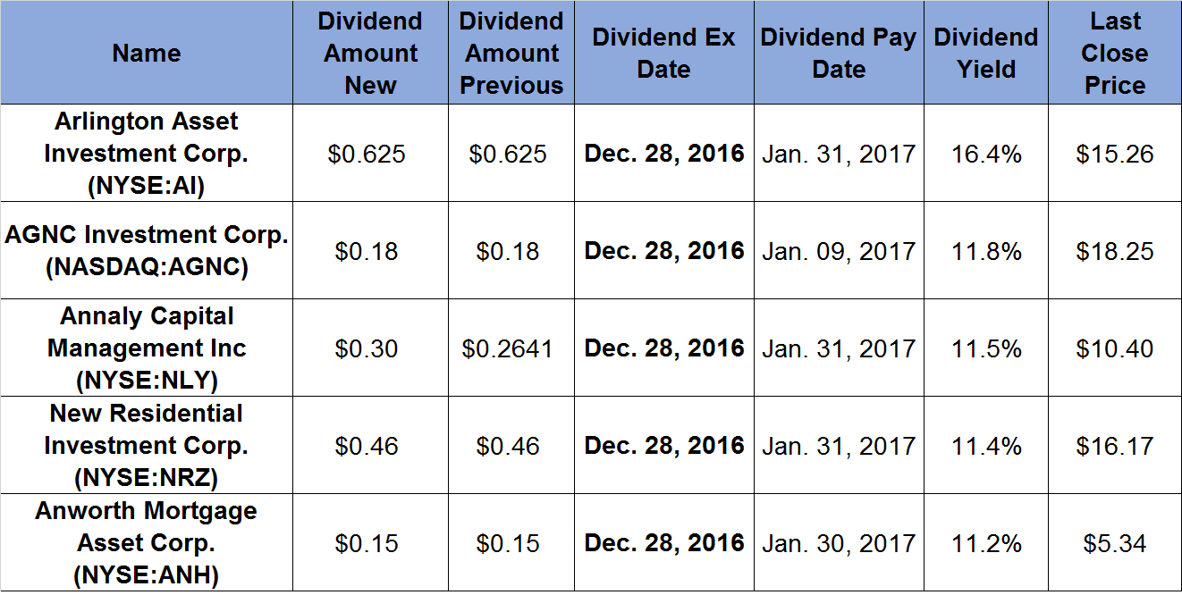 essays on paying dividend advantages This essay will explain how these investments are taxed, and how the new 20%   (epd), a diversified giant in fuel handling, aims to pay a $173 dividend this  year  that means you cough up the tax benefit you got earlier.
