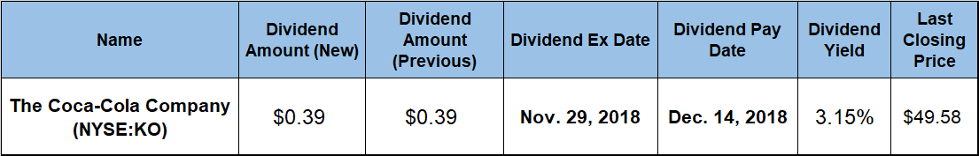Best Blue Chip Dividend Stocks