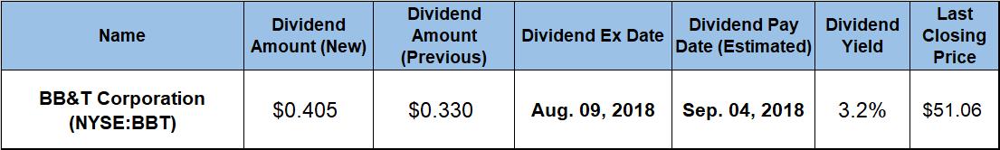 Quarterly Dividend