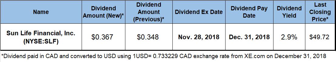 Canadian Dividend Stocks