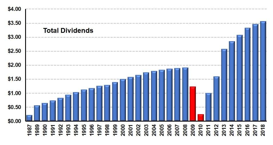 Dividend Distribution