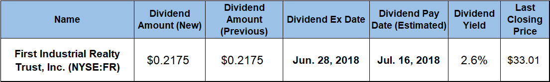 Dividend Distribution