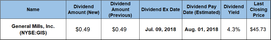 General Mills Offers Shareholders 43 Dividend Yield Gis