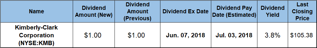 Increasing Dividends