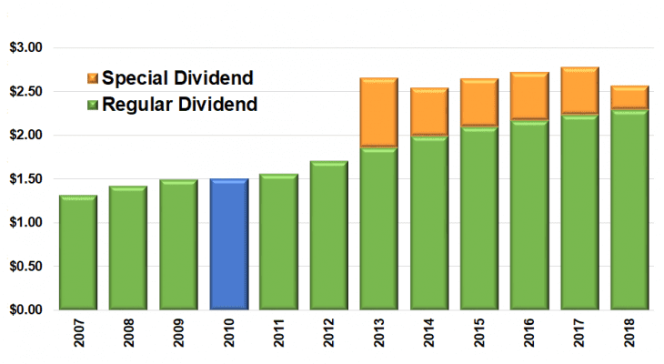 Dividend Boost