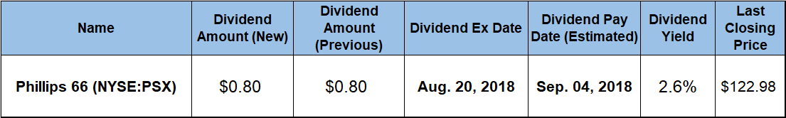 Rising Dividend