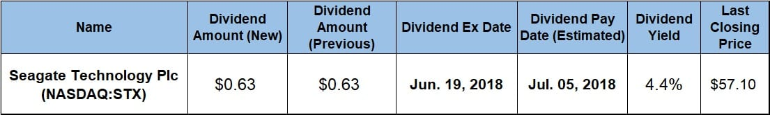 Seagate Technology Offers 4.4% Dividend Yield (STX ...