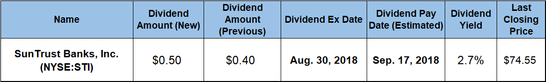 Quarterly Dividend Payout