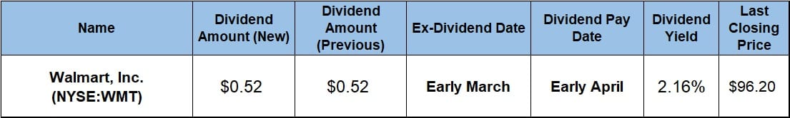 Annual Dividend Boosts