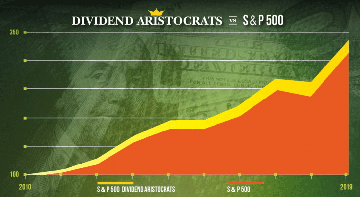 The Dividend Aristocrats List The 65 Stocks With 25 Plus Years
