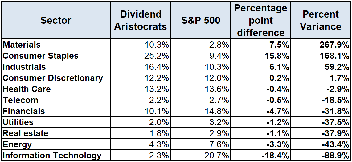 Why Invest In Dividend Aristocrats Dividendinvestor