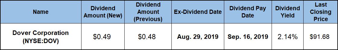 Annual Dividend