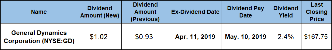 Quarterly Dividend Boost