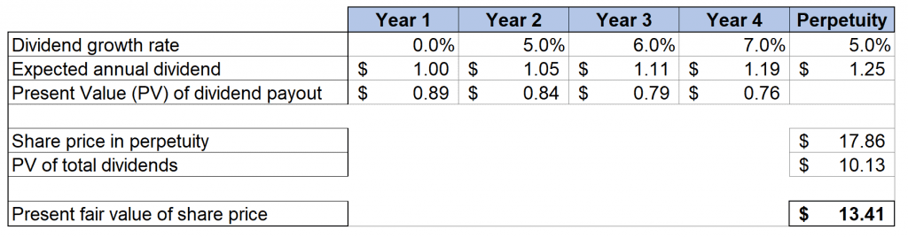 The Dividend Growth Model: Definition and Formula
