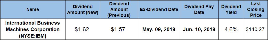 Quarterly Dividend Boost