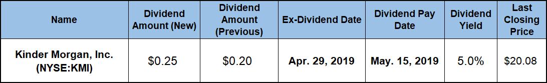 Quarterly Dividend Distribution
